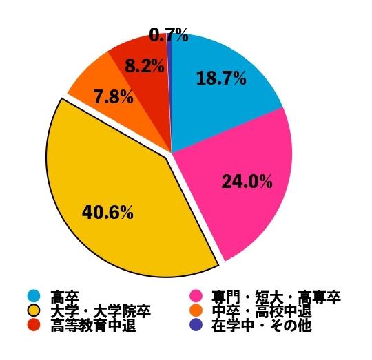 フリーター全体における大卒フリーターの割合
